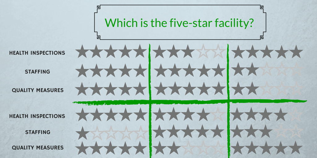 Nursing Home Compare Five Star Rating